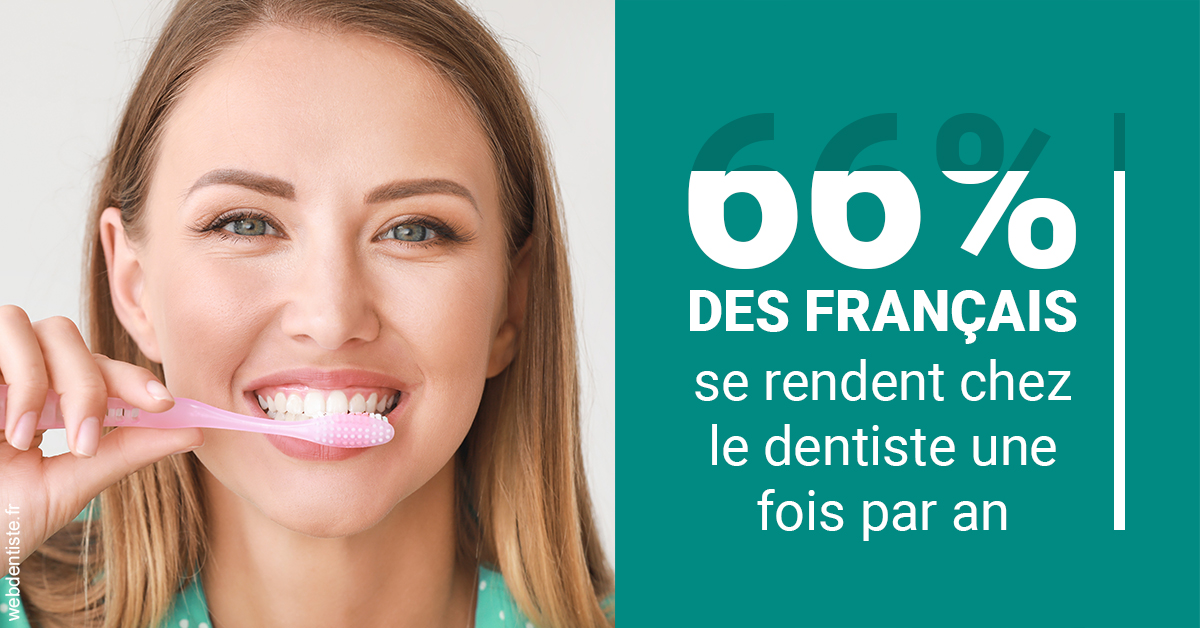https://dr-bonnel-marc.chirurgiens-dentistes.fr/66 % des Français 2