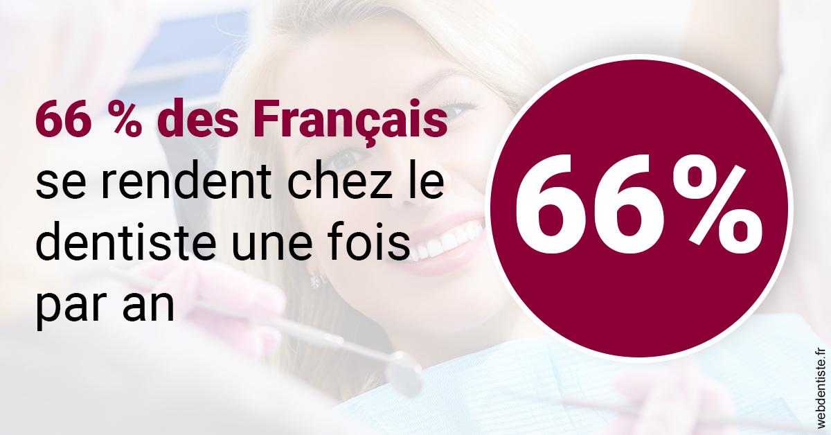 https://dr-bonnel-marc.chirurgiens-dentistes.fr/66 % des Français 1